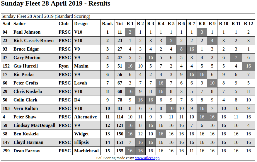 PRSC Fleet Racing 28th April 2019