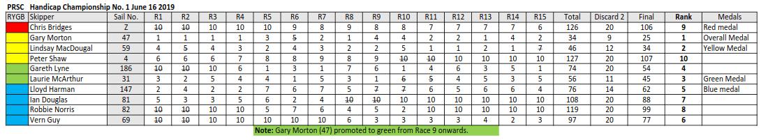 June 16th Handicap Results