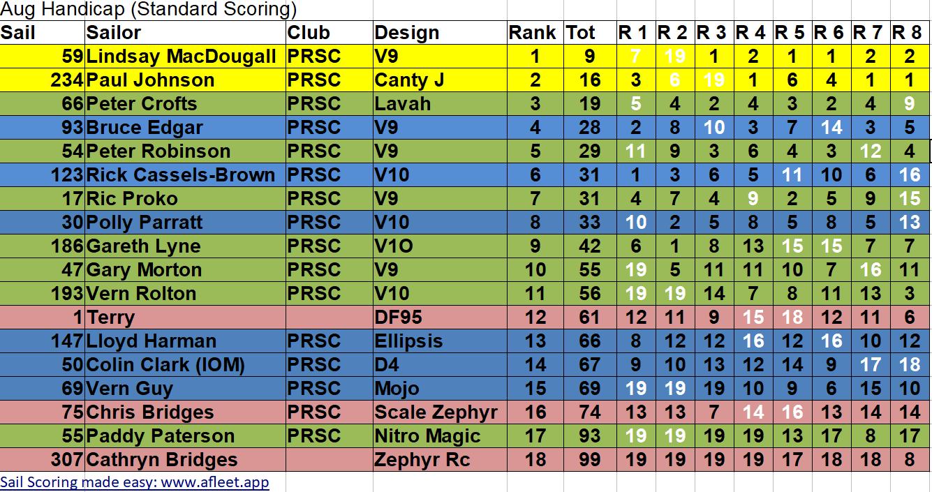 August Handicap Results 25-08-19