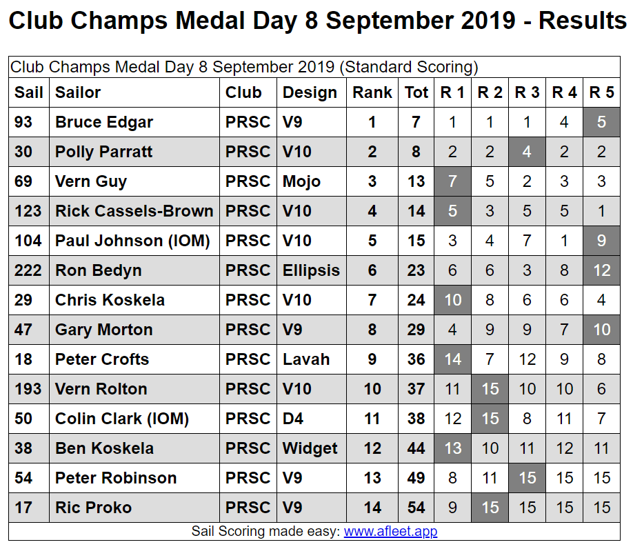 Club Champs Medal Day 8th September 2019