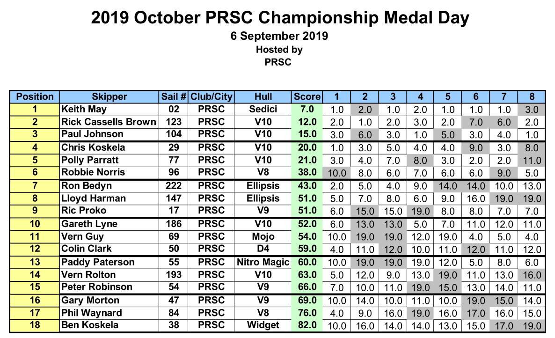 2019 October PRSC Championship Medal Day
