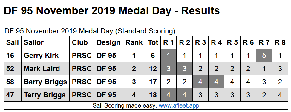 DF 95 November 2019 Medal Results