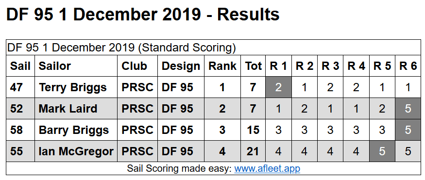 DF95 1st December Results