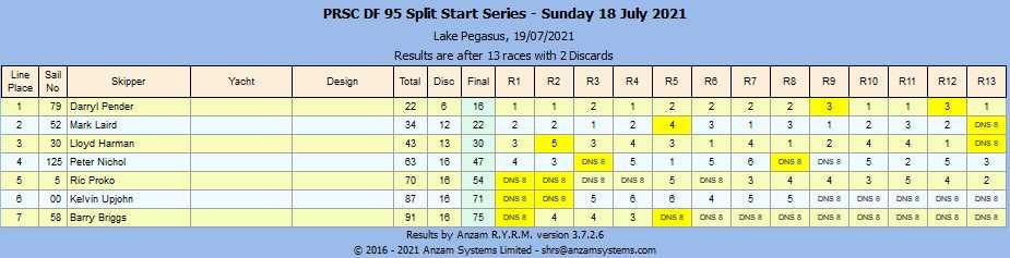 PRSC DF 95 Split Start Series - Sunday 18 July 2021 - Line